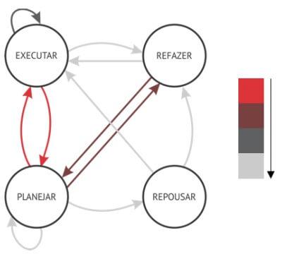 diagrama planejar, executar, repousar, refazer utilizado na atividade da montagem de um brinquedo de programar
